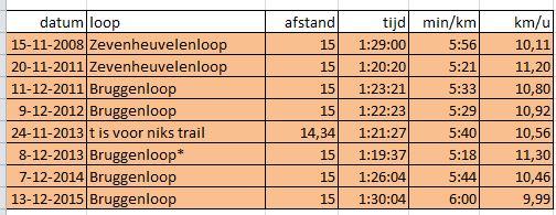 categorie 15 km wedstrijden