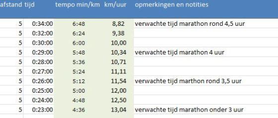 marathontrainingen