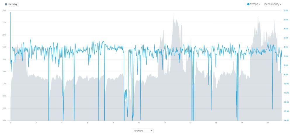 knipsel blog intuitief hardlopen