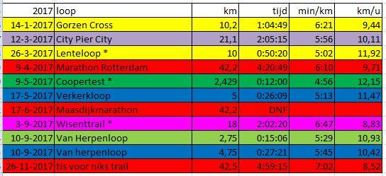 hardloopwedstrijden chronologisch 2017