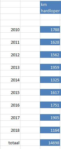 totaal aantal hardloopkilometers sinds 2010