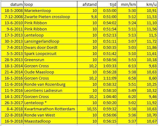 hardloopwedstrijden 10 km september 2018
