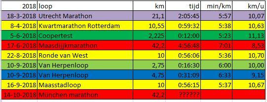 hardloopwedstrijden chronologisch 2018